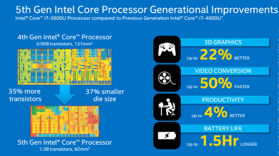 intel Core gen 5 Broadwell-01